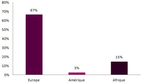 international graph